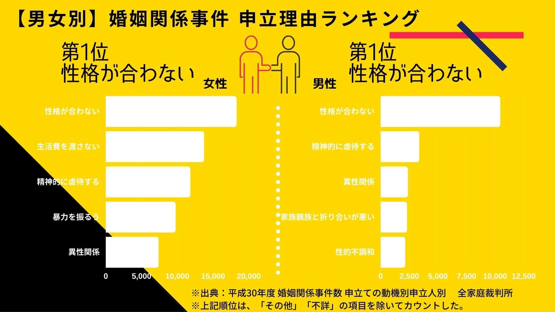 婚姻関係事件申立理由ランキング(平成30年度)