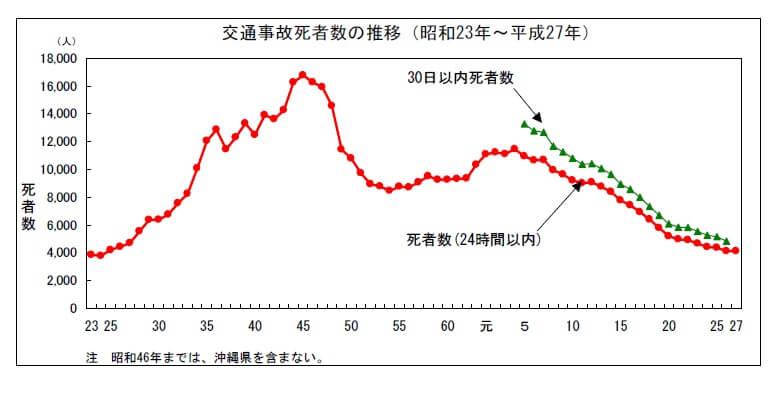 %ef%bc%91%e4%ba%a4%e9%80%9a%e4%ba%8b%e6%95%85%e6%ad%bb%e8%80%85%e6%95%b0%e3%81%ae%e6%8e%a8%e7%a7%bb
