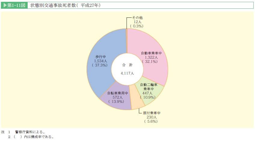 %e7%8a%b6%e6%85%8b%e5%88%a5%e4%ba%a4%e9%80%9a%e4%ba%8b%e6%95%85%e6%ad%bb%e8%80%85%e6%95%b0