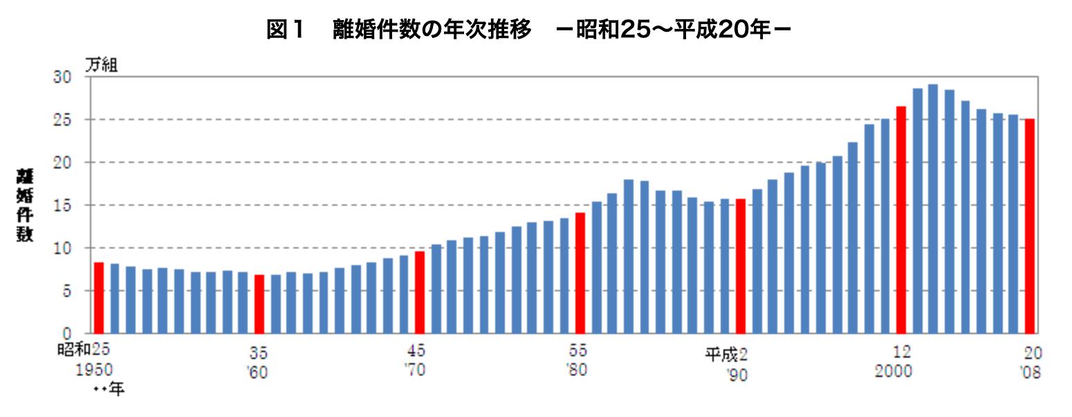 離婚件数の推移グラフ