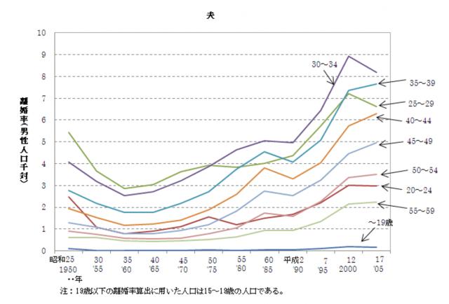全体人口を母数とした、日本人男性の世代別離婚率の推移