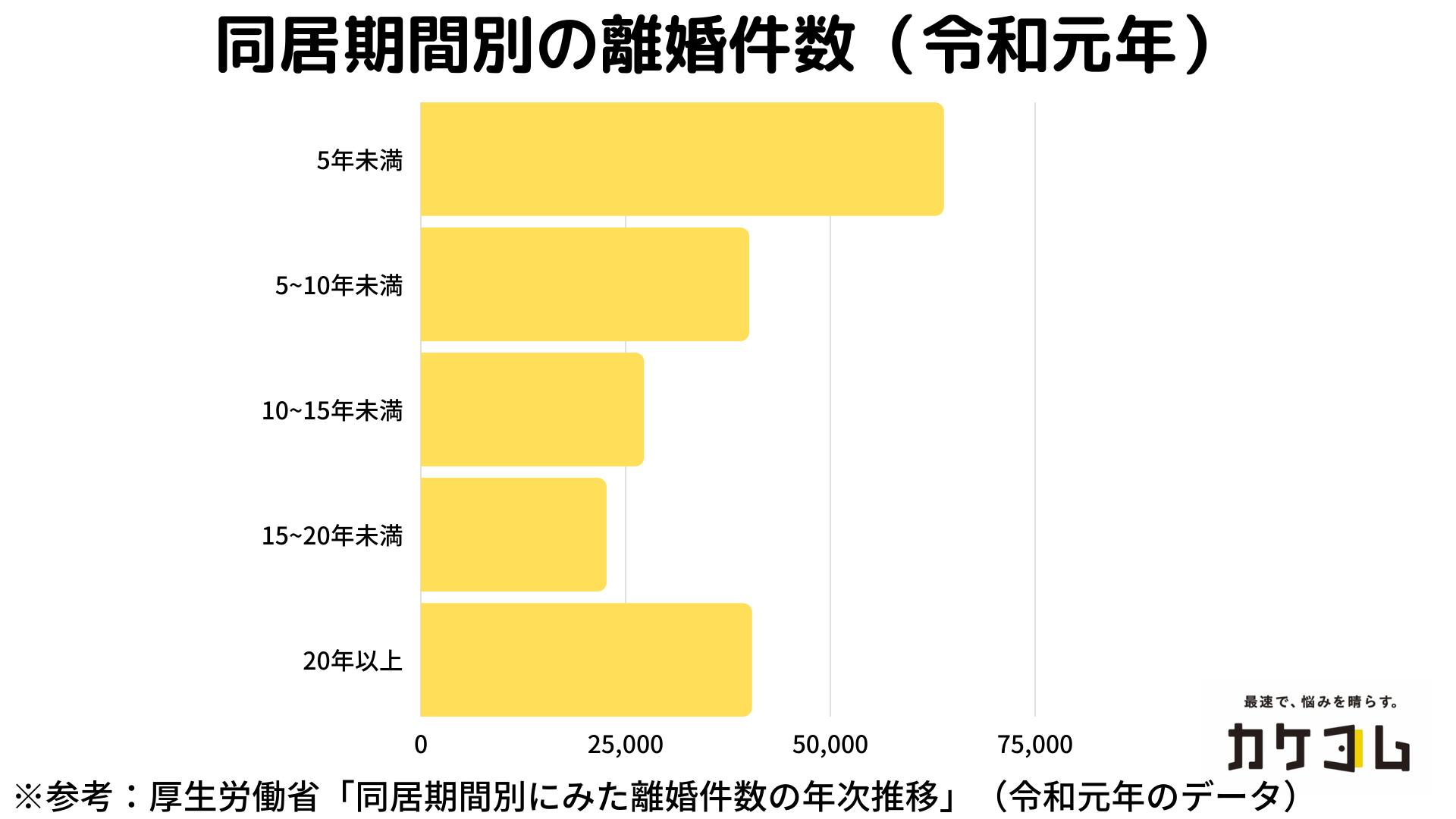 同居期間ごとの離婚件数のグラフ(令和元年)