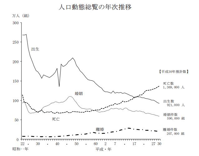 日本人の離婚件数と結婚件数の推移