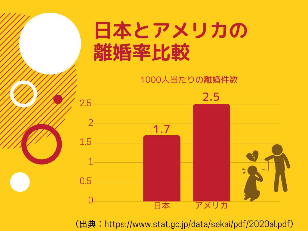 日本とアメリカの離婚率
