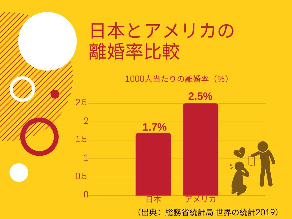 日本とアメリカの離婚率比較