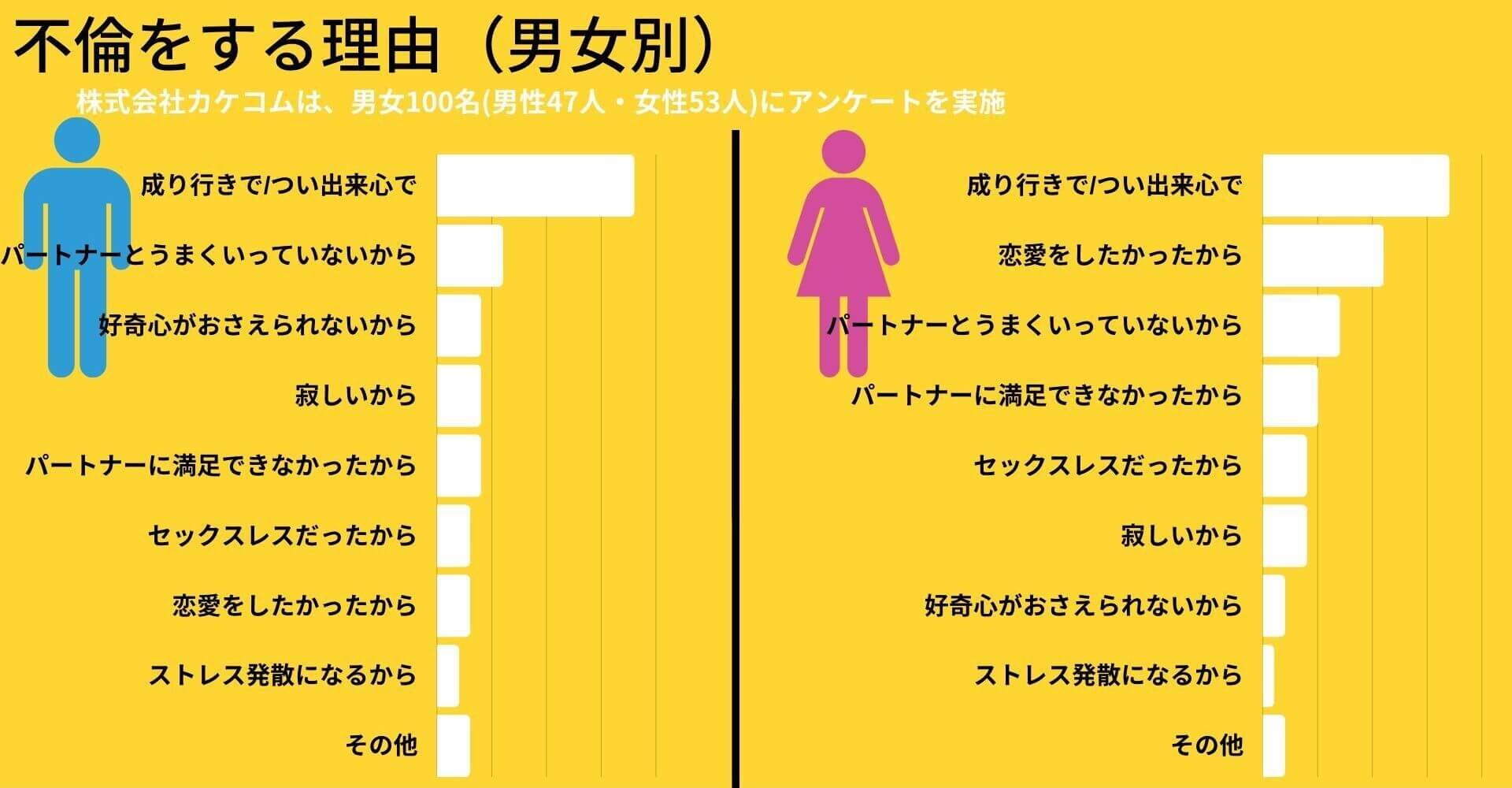 不倫する理由のアンケート結果(男女別)