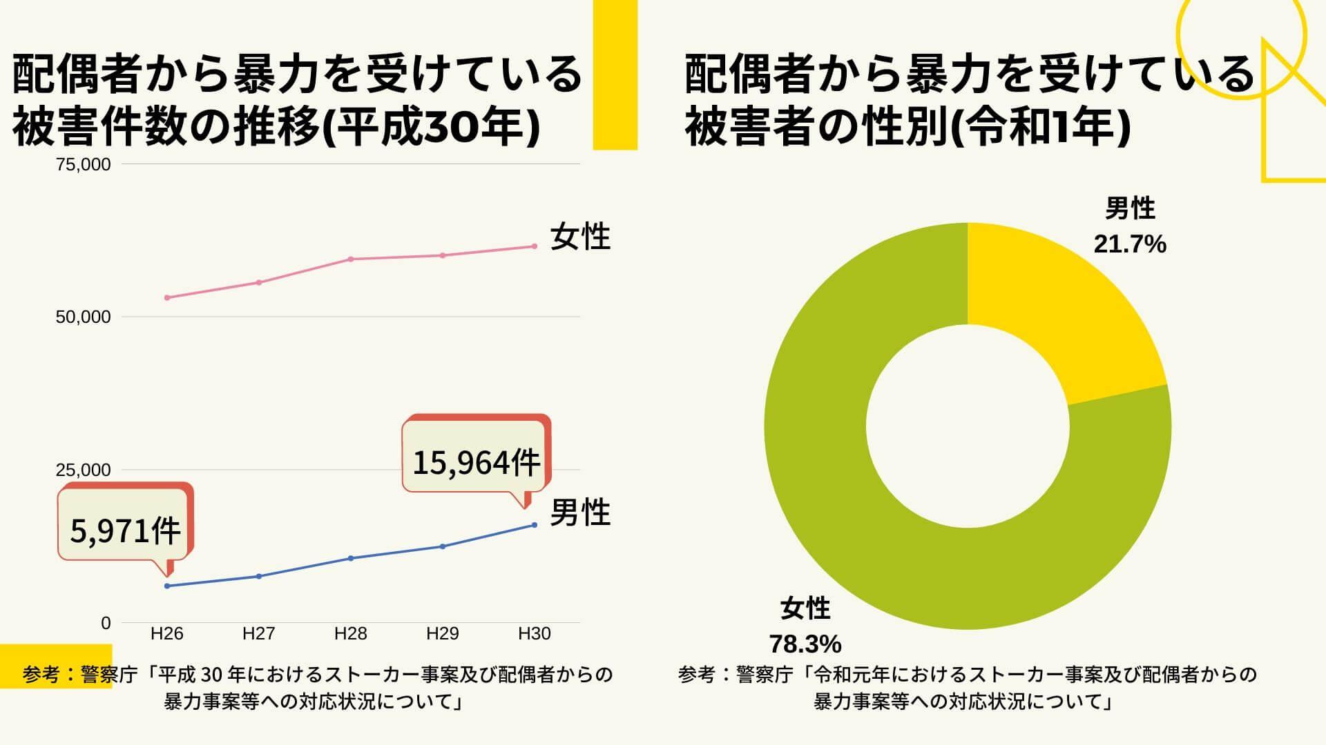配偶者から暴力を受けている被害者割合のグラフ