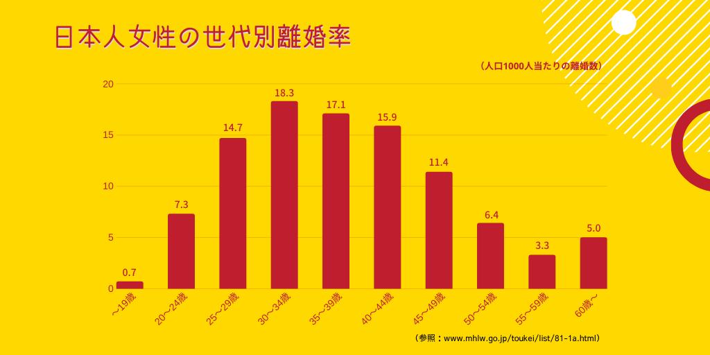 日本人女性の年代別離婚率