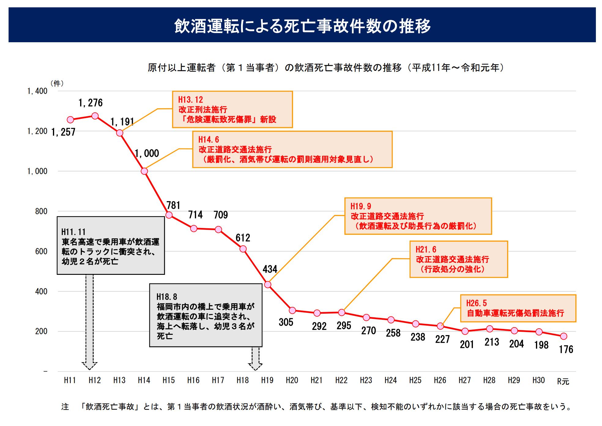 死亡事故の件数推移グラフ(出典:警察庁)