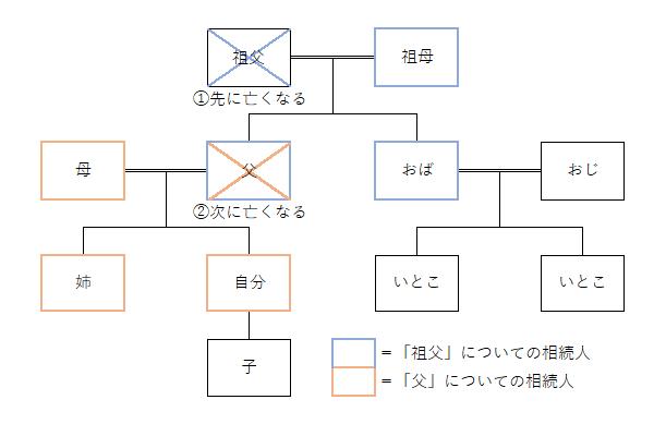 数次相続の解説図